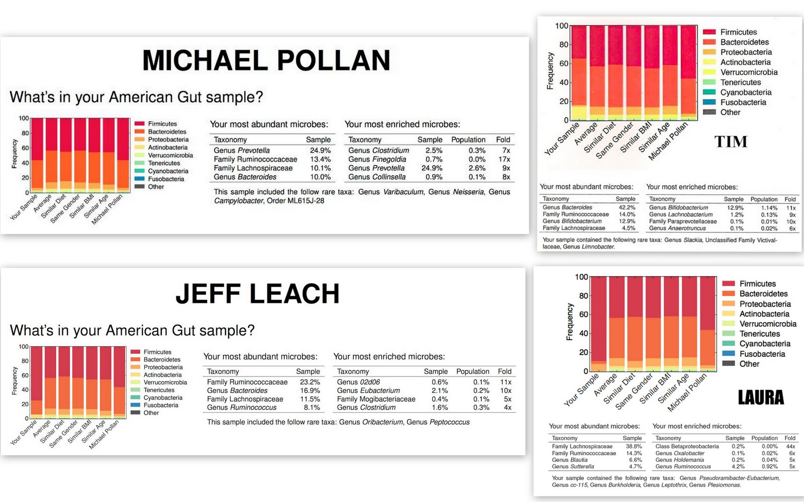 Collage of American Gut Reports