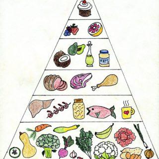 AIP Food Pyramid